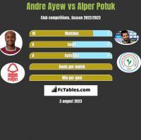 Andre Ayew vs Alper Potuk h2h player stats