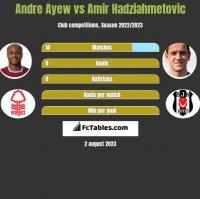 Andre Ayew vs Amir Hadziahmetovic h2h player stats