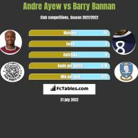 Andre Ayew vs Barry Bannan h2h player stats