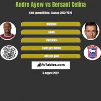 Andre Ayew vs Bersant Celina h2h player stats