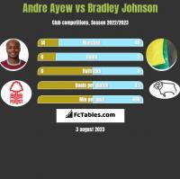 Andre Ayew vs Bradley Johnson h2h player stats