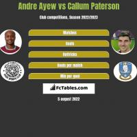 Andre Ayew vs Callum Paterson h2h player stats