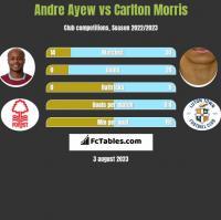 Andre Ayew vs Carlton Morris h2h player stats