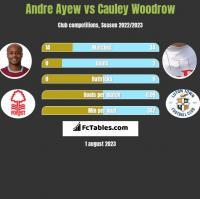 Andre Ayew vs Cauley Woodrow h2h player stats