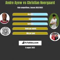 Andre Ayew vs Christian Noergaard h2h player stats