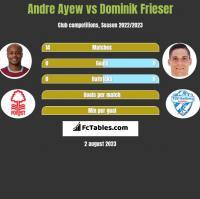 Andre Ayew vs Dominik Frieser h2h player stats