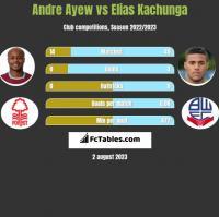 Andre Ayew vs Elias Kachunga h2h player stats