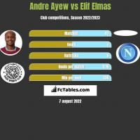 Andre Ayew vs Elif Elmas h2h player stats