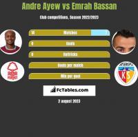 Andre Ayew vs Emrah Bassan h2h player stats