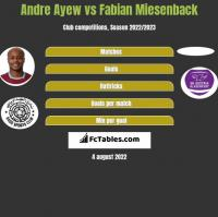 Andre Ayew vs Fabian Miesenback h2h player stats