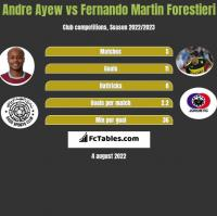 Andre Ayew vs Fernando Martin Forestieri h2h player stats