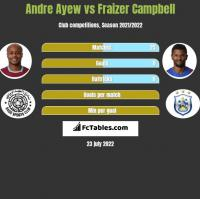 Andre Ayew vs Fraizer Campbell h2h player stats