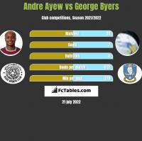 Andre Ayew vs George Byers h2h player stats