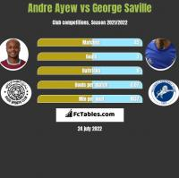 Andre Ayew vs George Saville h2h player stats