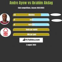 Andre Ayew vs Ibrahim Akdag h2h player stats