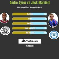 Andre Ayew vs Jack Marriott h2h player stats