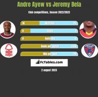 Andre Ayew vs Jeremy Bela h2h player stats