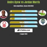 Andre Ayew vs Jordan Morris h2h player stats