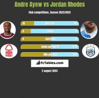 Andre Ayew vs Jordan Rhodes h2h player stats