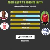 Andre Ayew vs Kadeem Harris h2h player stats