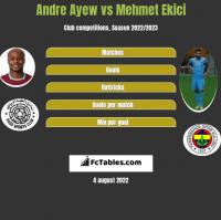 Andre Ayew vs Mehmet Ekici h2h player stats