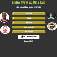 Andre Ayew vs Miha Zajc h2h player stats