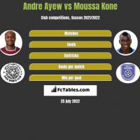 Andre Ayew vs Moussa Kone h2h player stats