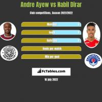 Andre Ayew vs Nabil Dirar h2h player stats