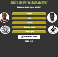 Andre Ayew vs Nathan Dyer h2h player stats