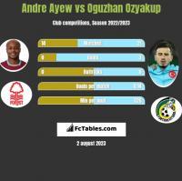 Andre Ayew vs Oguzhan Ozyakup h2h player stats