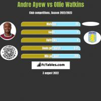 Andre Ayew vs Ollie Watkins h2h player stats