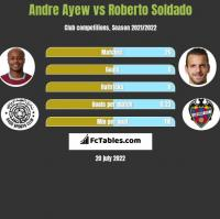 Andre Ayew vs Roberto Soldado h2h player stats