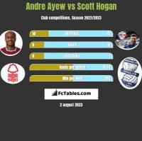 Andre Ayew vs Scott Hogan h2h player stats