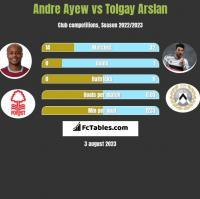 Andre Ayew vs Tolgay Arslan h2h player stats
