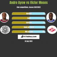 Andre Ayew vs Victor Moses h2h player stats