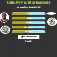 Andre Ayew vs Viktor Gyoekeres h2h player stats