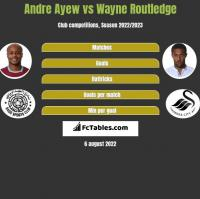 Andre Ayew vs Wayne Routledge h2h player stats