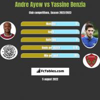 Andre Ayew vs Yassine Benzia h2h player stats