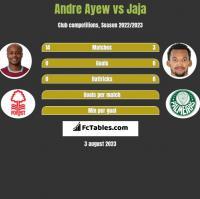 Andre Ayew vs Jaja h2h player stats