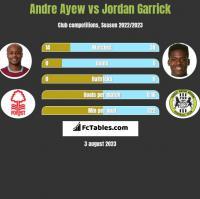 Andre Ayew vs Jordan Garrick h2h player stats