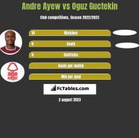 Andre Ayew vs Oguz Guctekin h2h player stats