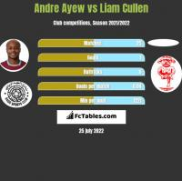 Andre Ayew vs Liam Cullen h2h player stats