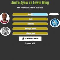 Andre Ayew vs Lewis Wing h2h player stats