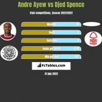 Andre Ayew vs Djed Spence h2h player stats