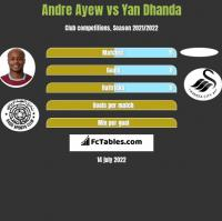Andre Ayew vs Yan Dhanda h2h player stats