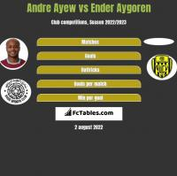 Andre Ayew vs Ender Aygoren h2h player stats