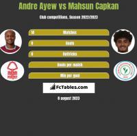 Andre Ayew vs Mahsun Capkan h2h player stats