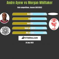 Andre Ayew vs Morgan Whittaker h2h player stats