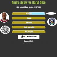 Andre Ayew vs Daryl Dike h2h player stats