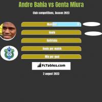 Andre Bahia vs Genta Miura h2h player stats